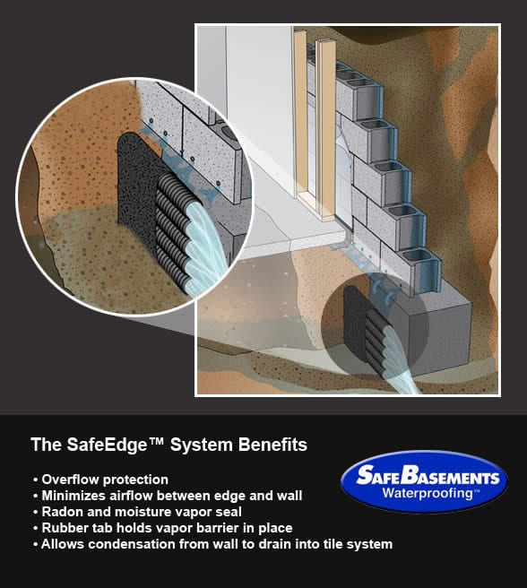 SafeEdge system: interior basement waterproofing