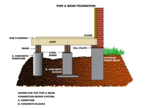 fixing foundation problems