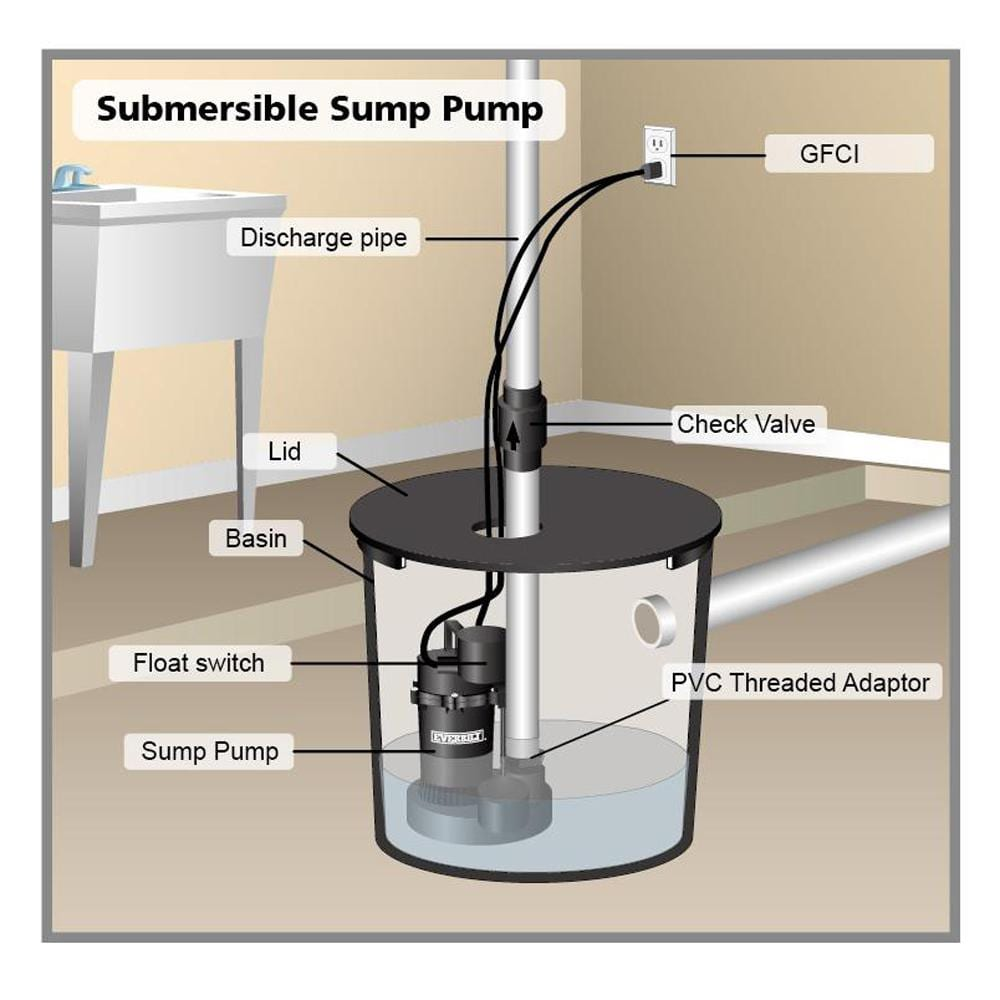 sump pump | BDB Waterproofing in Omaha, NE